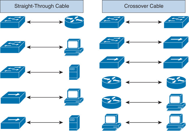 Difference Between Straight Through And Crossover Cable   U2013 Harsha
